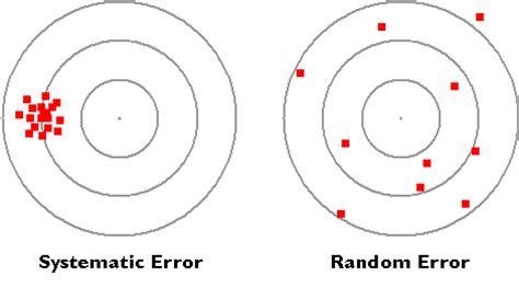 4. systematic vs. random errors   the nature of geographic