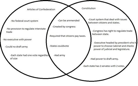 diagram to show difference us constitution swag nidhi is the best dot