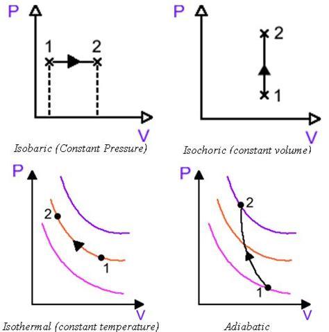 pv diagram for adiabatic process energy diagram physics isochoric system energy free