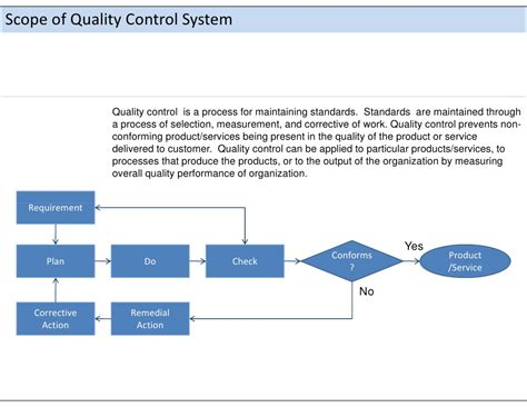 Scope Of Mba In Quality Management by Ca Quality Management System