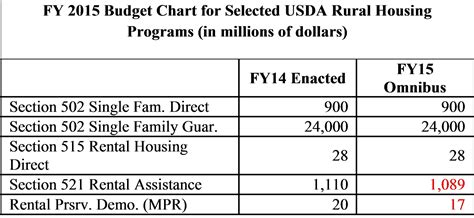 section 8 family self sufficiency program nhc s open house blog omnibus appropriations details for