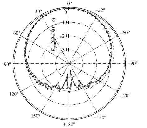 radiation pattern antenna theory antenna theory micro strip