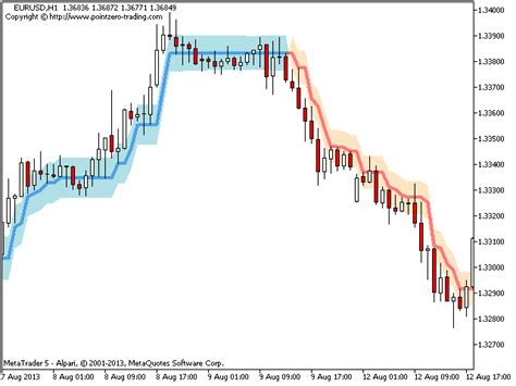 indicator pz trend mt5 forex trading software