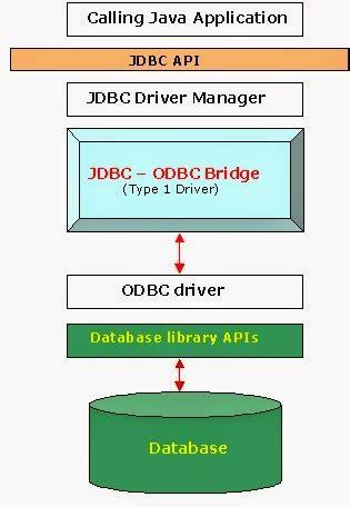 tutorial java database connectivity java database connectivity jdbc tutorial dinesh on java