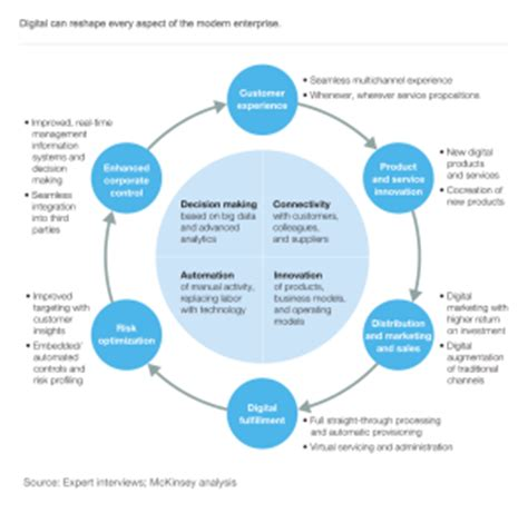 diagram: mckinsey digital transformation areas – elemental
