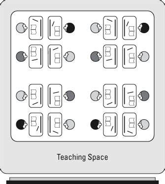 classroom layout and grouping of students classroom desk arrangements rows clusters or u shape
