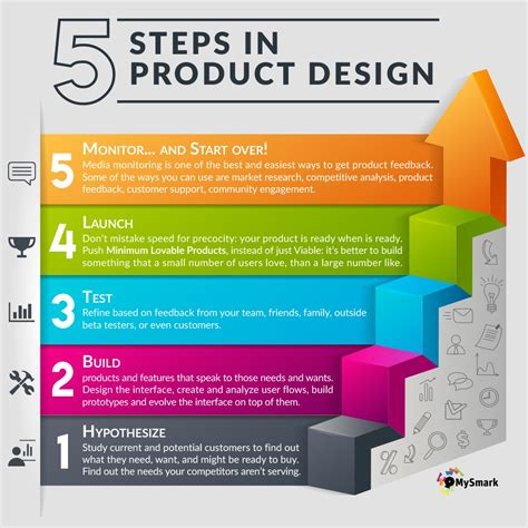 home products by design 5 steps in product design mysmark