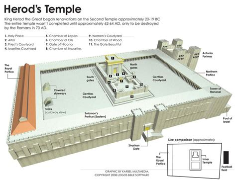 layout time meaning history where was herod s temple built christianity