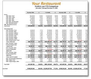 Sample P L Report Restaurant Accounting Profit And Loss Reporting