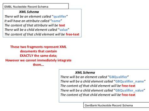 design pattern xml schema sadi a design pattern for native linked data semantic