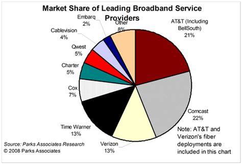 North American Broadband Market Update