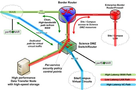 Home Network Design Dmz Science Dmz Architecture