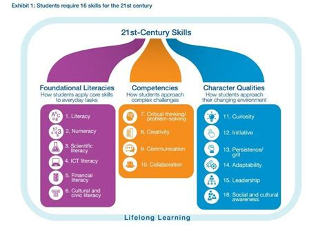 charts  explain  future  education world
