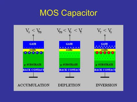how does a mos capacitor work derek wright monday march 7th ppt