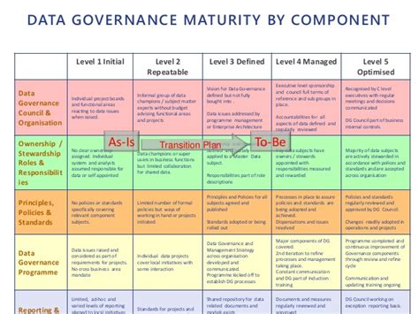 data governance template data governance template pictures to pin on