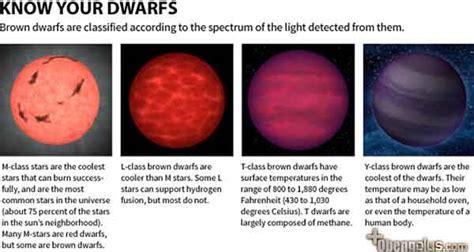 Oven Gas Bima Sakti bintang coklat jumlahnya berlimpah di galaksi bima sakti