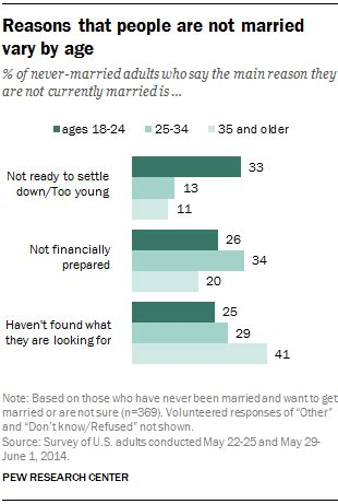 some key facts about v stiviano the woman at the center 5 facts on love and marriage in america pew research center