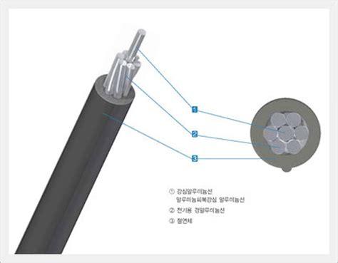 Supplier Seo Ri Maxy By Rinaya acsr aw outdoor xlpe insulated wire acsr aw 0c id 7744678