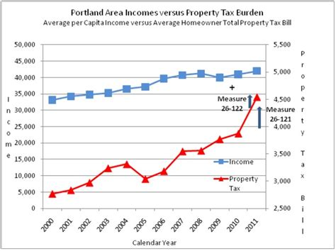 Portland Oregon Property Tax Records Out Of State Construction Firms Big Backers Of Portland School Tax Measures The