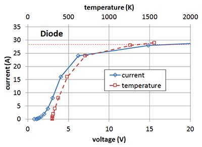 esd diode in cmos esd diode voltage drop 28 images esd diode layout 28 images bil herd freeio system level esd