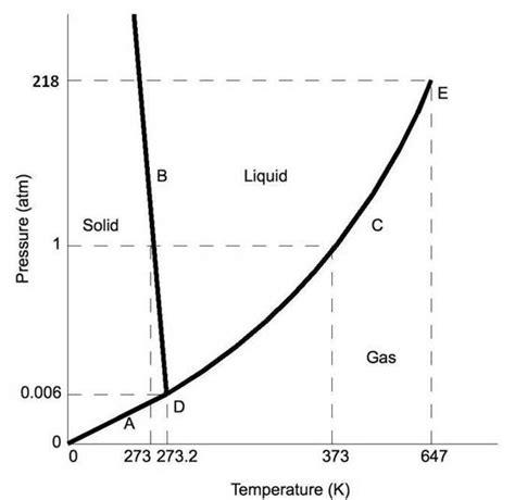 phase diagrams chemistry libretexts