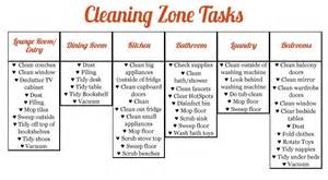 Kitchen Planner App flylady printable checklists for zone cleaning just b cause
