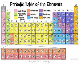 the periodic table of the elements explained simply for