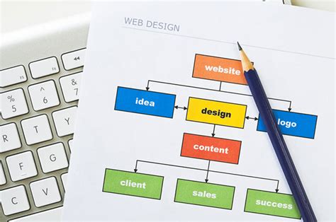 how to plan a website tech tips planning your website or blog