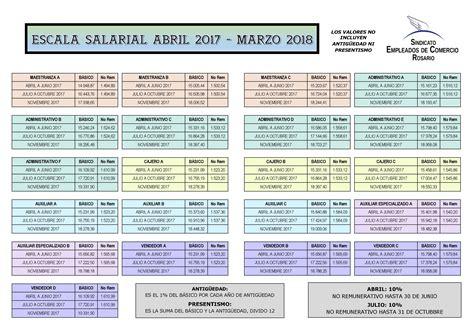 escala salarial de maestranza febrero 2016 escala salarial upsra 2016 2017 upsra escala salarial