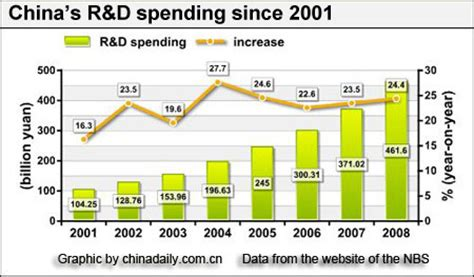spending new year in china china sees year on year increase in r d spending