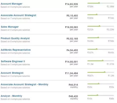google l5 salary what is the average annual salary of google india