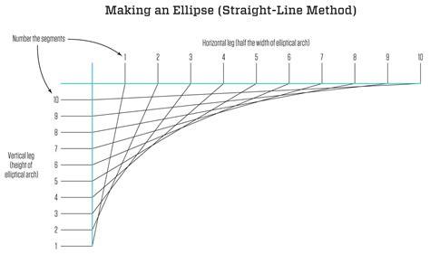 Interior Online Design Tools drawing an ellipse jlc online carpentry design value