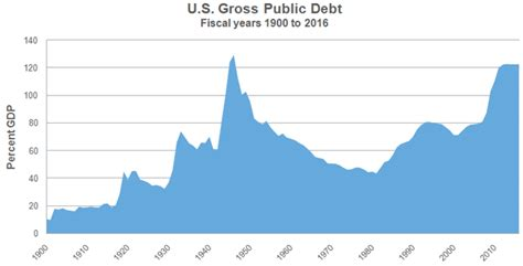 What S The Debt Ceiling by Taxing Times Now That We Ve Hit The Debt Ceiling What S