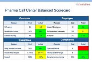 call center scorecard template all categories loadinghan
