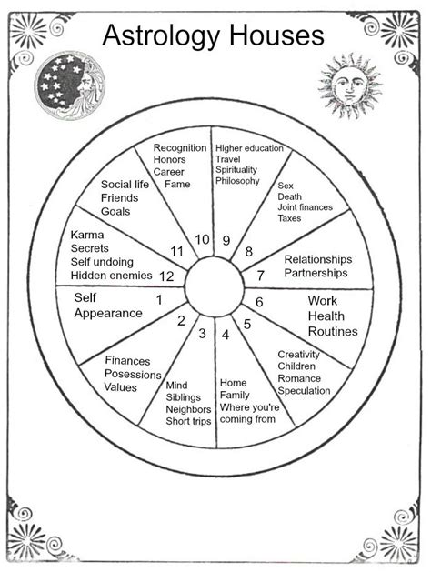 astrology houses 14 best images about vedic astrology on pinterest