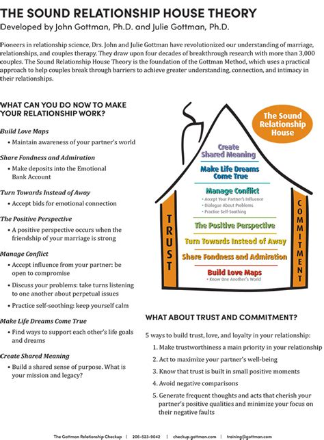 Gottman Sound Relationship House by Marriage Counseling Walnut Creek Couples Counseling