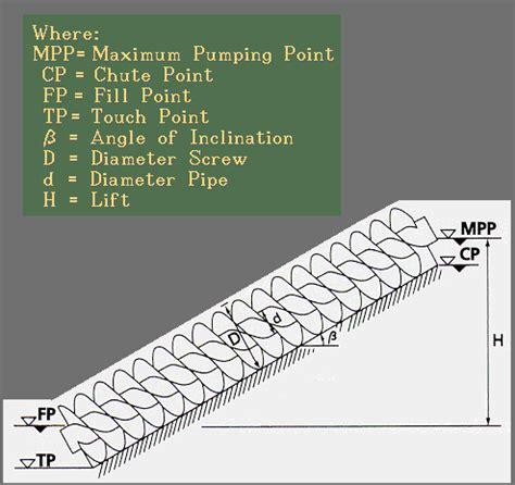 archimedes screw  internet glossary  pumps