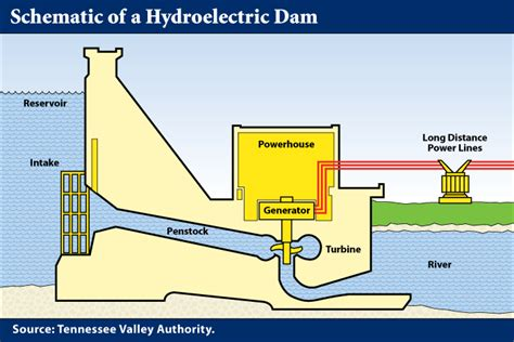diagram of a hydroelectric dam and powerhouse africa s environment opportunity resolution possible