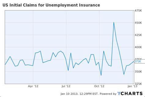 initial unemployment claims chart jobless claims rose again last week to 371 000 latimes