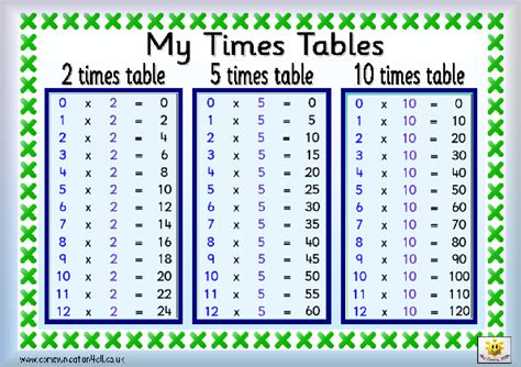 printable times tables uk number names worksheets 187 time tables from 1 to 20 free