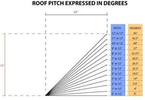 roof pitch to degrees conversion diagram www roofcalc