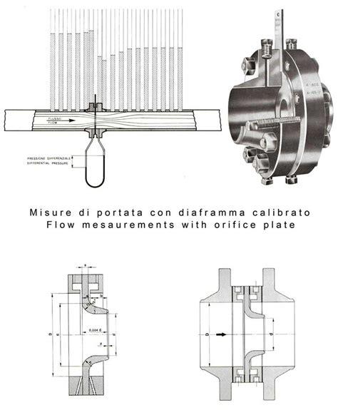misura portata misure di portata gas metano misurazione portata metano