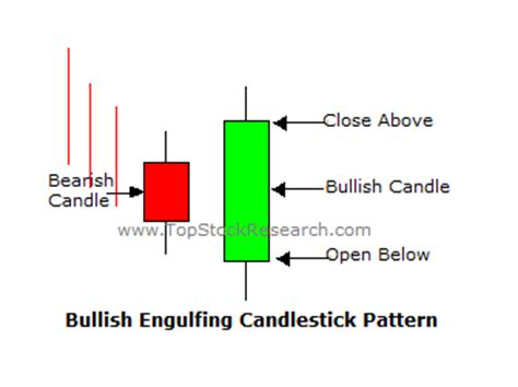 engulfing pattern video tutorial on bullish engulfing candlestick pattern