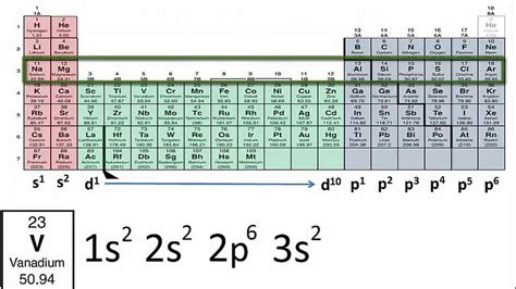 Periodic Table With Electron Configuration by Writing Electron Configurations Using Only The Periodic