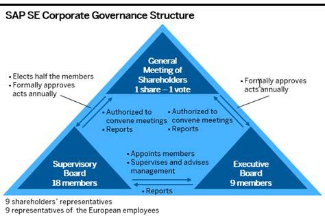 Corporate Governance Policy Template South Africa Beautiful Template Design Ideas Corporate Governance Policy Template