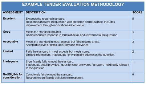 tender evaluation report template sales marketing tender consultants tony zemaitis