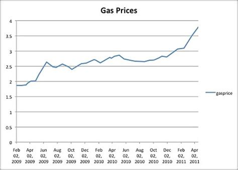 gas pumps become battleground for obama and republicans