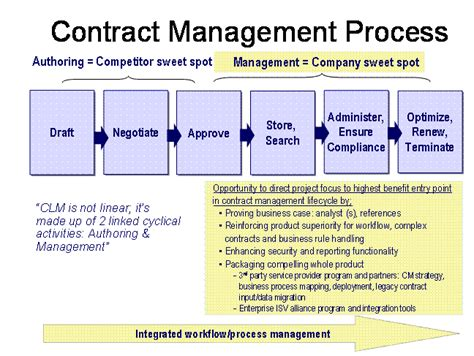 contract management workflow process contract management workflow process 28 images