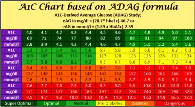 aic conversion  average bg reversing type  diabetes