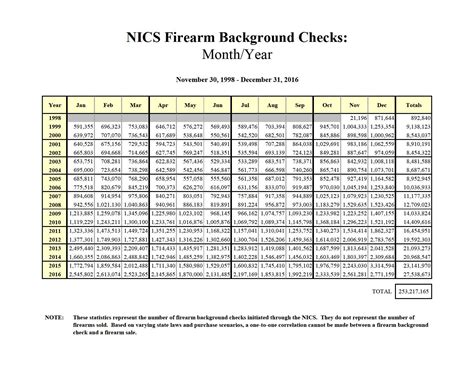 Nics Background Check On Myself 2016 Gun Sales At 27 5 Million Media Blames Gun Crazed Minority The About Guns